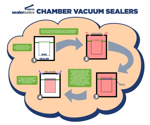 Chamber-Vacuum-Sealers